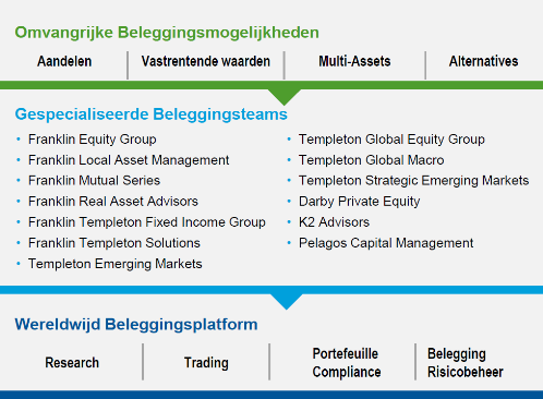 Foto1-franklin-templeton-investments