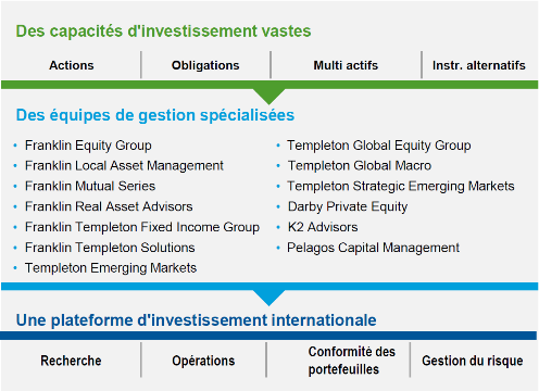 Foto2-franklin-templeton-investments