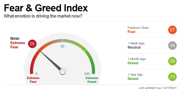 Feargreed index