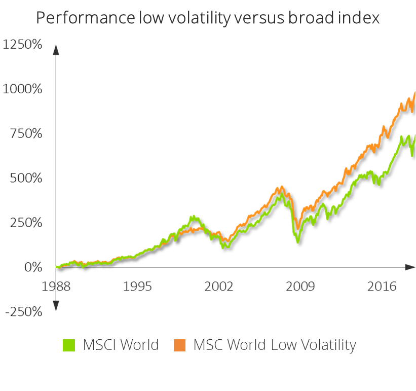 performance low volatility versus broad index