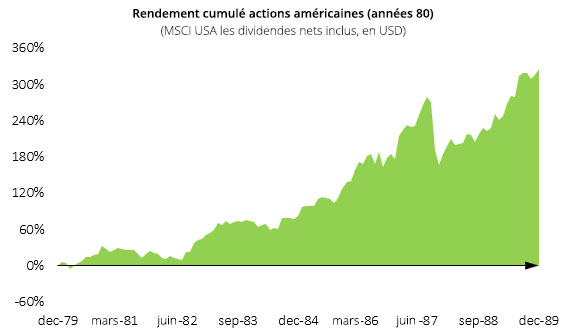 rendement-cumule-actions-americaines-annees-80