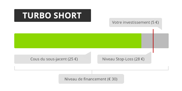 turbo short